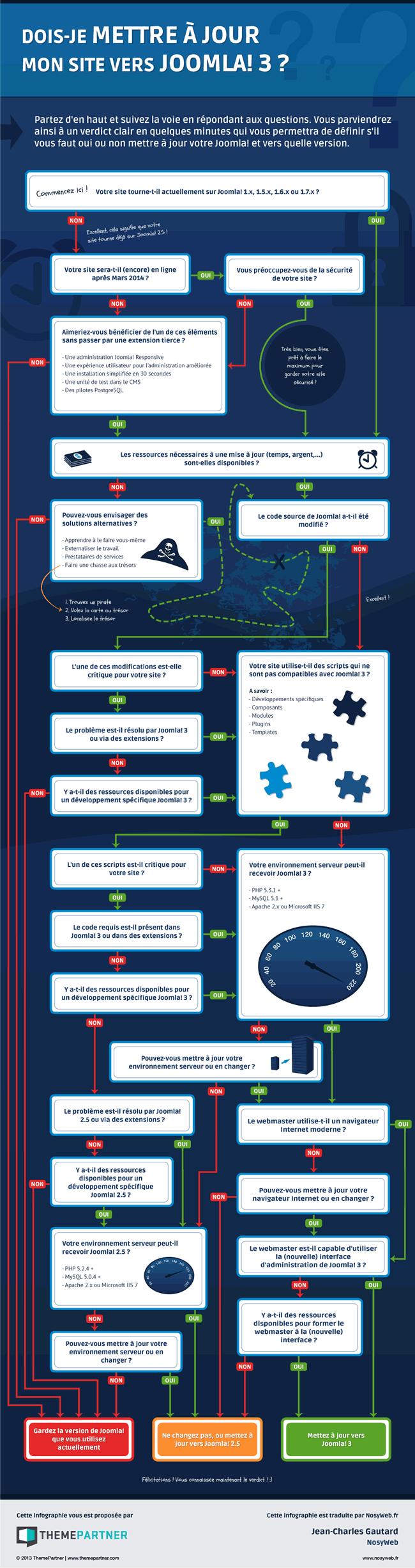 joomla infographie